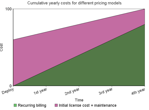 Cumulative yearly costs for different pricing models