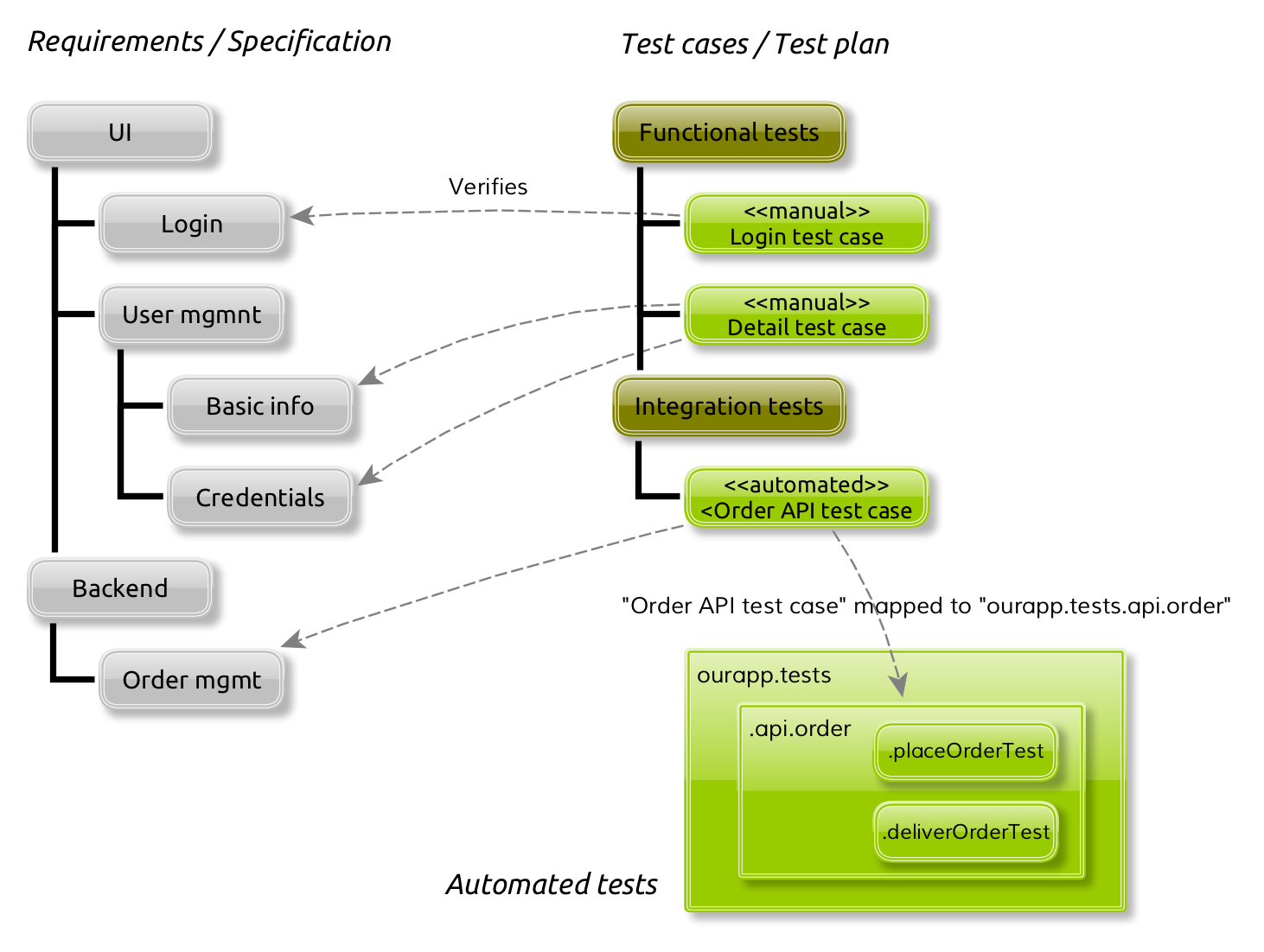 Meliora Testlab » Unifying manual and automated testing